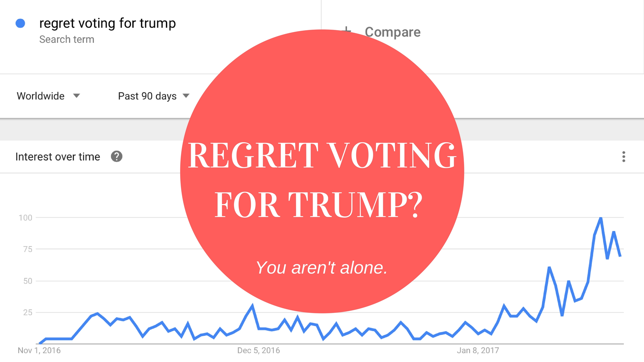 Do You Regret Voting For Donald Trump? You're Not The Only One.